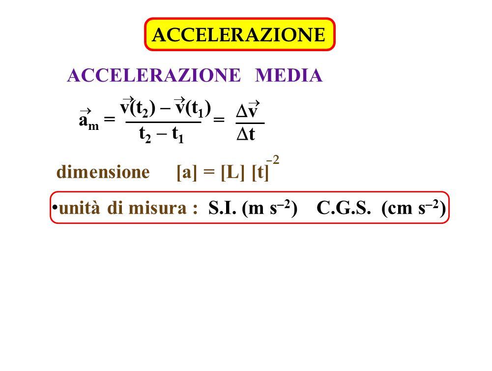 dimensione [a] = [L] [t]